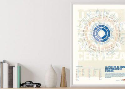 La vuelta al mundo cervecero en 91 estilos. Historia de un póster.